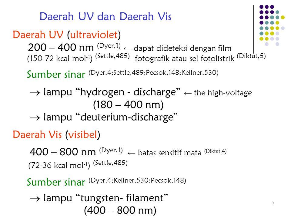 16 Informasi Analisis pada range UV-Vis (b) (Kellner,531-532) Substances max (nm) CH 3 -CO-CH=CH 2 225 CH 2 =CH-CH=CH 2 217 CH 3 (CH=CH) 3 CH 3 274 CH 3 (CH=CH) 5 CH 3 342 CH 3 (CH=CH) 7 CH 3 401 C6H6C6H6 203 C 6 H 5 -CH=CH 2 248 Absorption maxima of some conjugated chromophores Absorption maxima of nonconjugated chromophores ChromophoreTransition max (nm) -C-C- σ  σ*σ  σ* 150 -O- n  σ * 185 -N< n  σ * 195 -S- n  σ * 195 >C=O   *  * 190 n   * 300 (weak) >C=C<   *  * 190