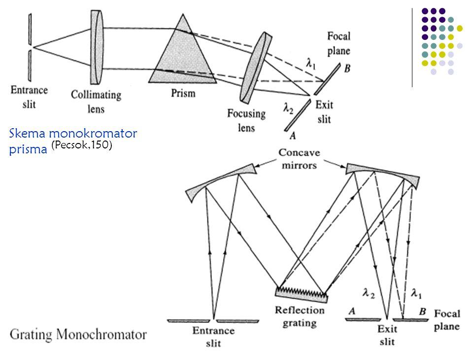 51 Skema monokromator prisma (Pecsok,150)