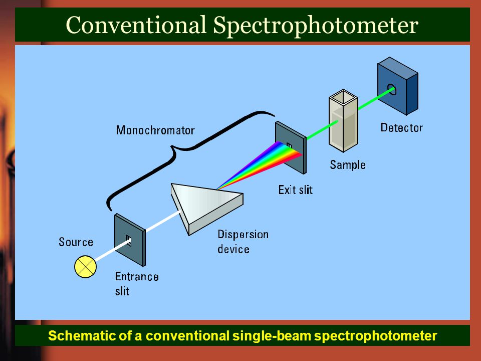 Conventional Spectrophotometer Schematic of a conventional single-beam spectrophotometer