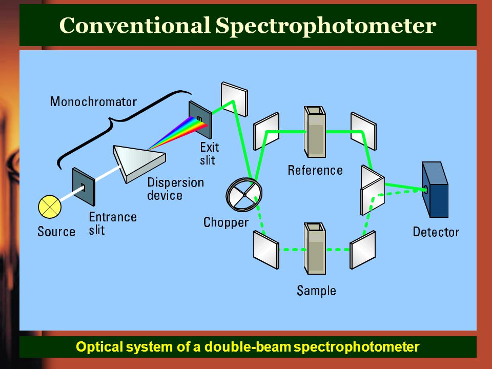 Conventional Spectrophotometer Optical system of a double-beam spectrophotometer