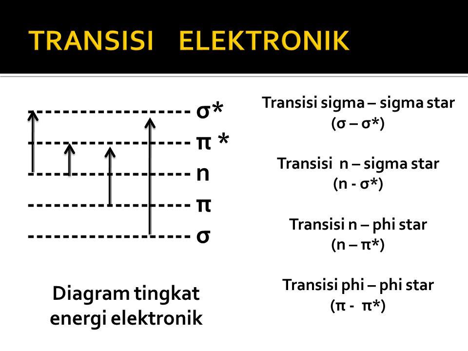 Transisi sigma – sigma star (σ – σ*) Transisi n – sigma star (n - σ*) Transisi n – phi star (n – π*) Transisi phi – phi star (π - π*) ----------------