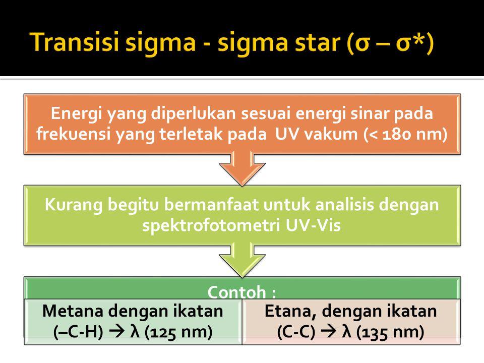 Contoh : Metana dengan ikatan (–C-H)  λ (125 nm) Etana, dengan ikatan (C-C)  λ (135 nm) Kurang begitu bermanfaat untuk analisis dengan spektrofotome