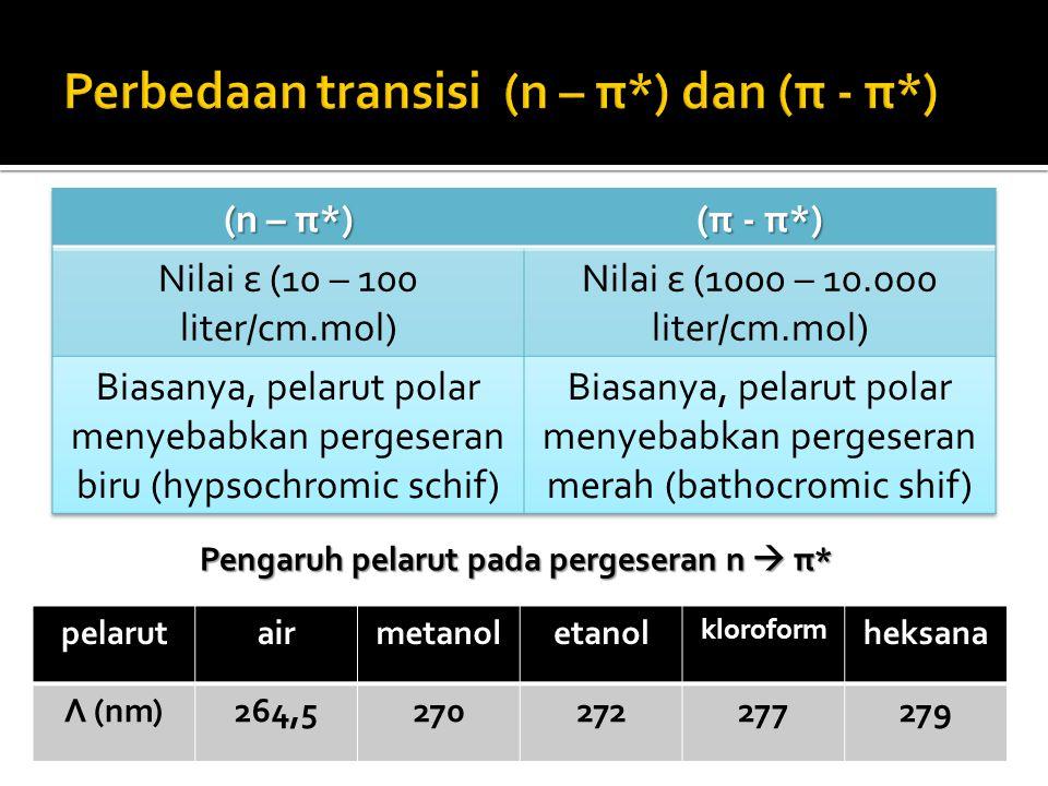 Pengaruh pelarut pada pergeseran n  π* pelarutairmetanoletanol kloroform heksana Λ (nm)264,5270272277279