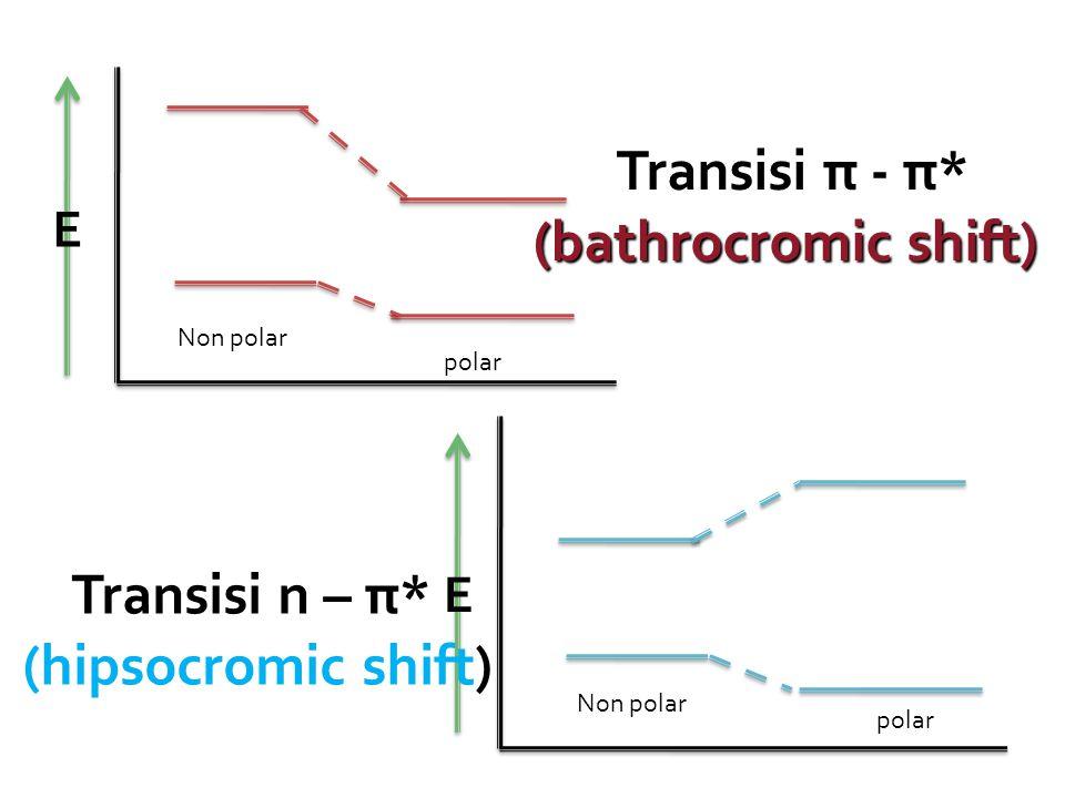 E E Transisi π - π* (bathrocromic shift) Transisi n – π* (hipsocromic shift) Non polar polar Non polar polar