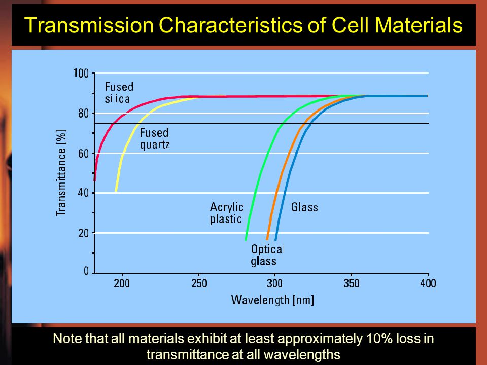 Transmission Characteristics of Cell Materials Note that all materials exhibit at least approximately 10% loss in transmittance at all wavelengths