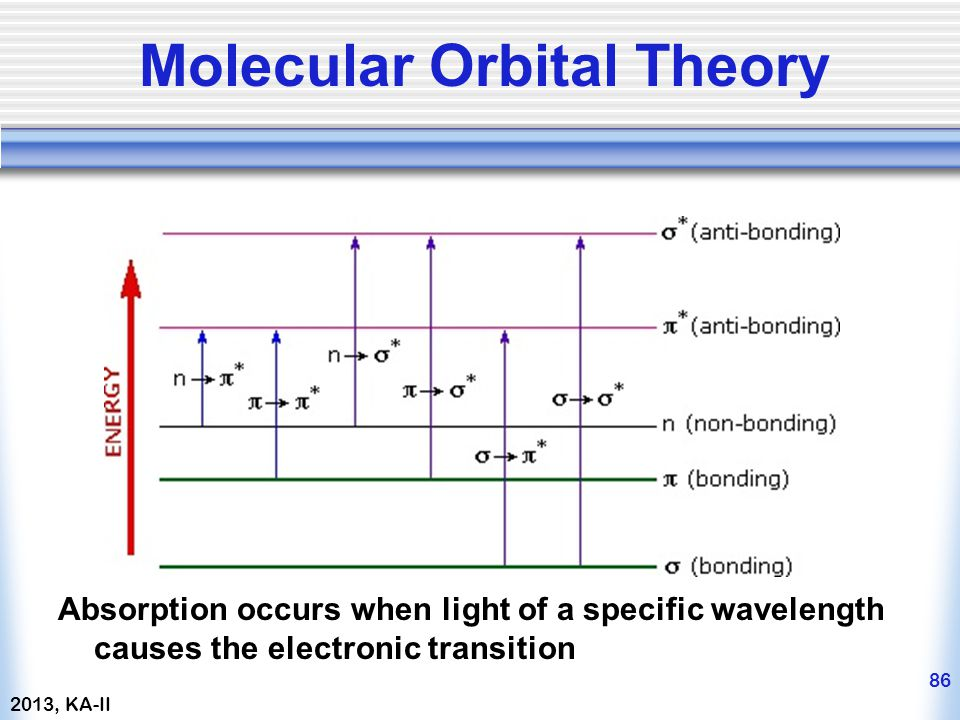 Absorption occurs when light of a specific wavelength causes the electronic transition Molecular Orbital Theory 2013, KA-II ke-1+2 86