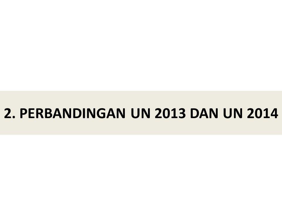 2. PERBANDINGAN UN 2013 DAN UN 2014