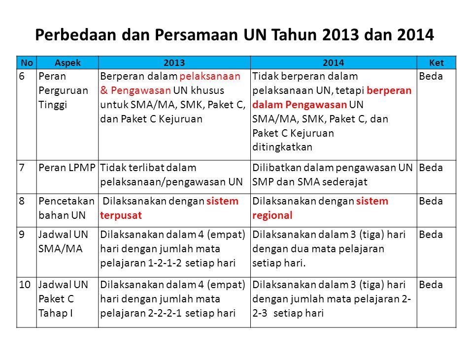 NoAspek20132014Ket 6Peran Perguruan Tinggi Berperan dalam pelaksanaan & Pengawasan UN khusus untuk SMA/MA, SMK, Paket C, dan Paket C Kejuruan Tidak berperan dalam pelaksanaan UN, tetapi berperan dalam Pengawasan UN SMA/MA, SMK, Paket C, dan Paket C Kejuruan ditingkatkan Beda 7Peran LPMPTidak terlibat dalam pelaksanaan/pengawasan UN Dilibatkan dalam pengawasan UN SMP dan SMA sederajat Beda 8Pencetakan bahan UN Dilaksanakan dengan sistem terpusat Dilaksanakan dengan sistem regional Beda 9Jadwal UN SMA/MA Dilaksanakan dalam 4 (empat) hari dengan jumlah mata pelajaran 1-2-1-2 setiap hari Dilaksanakan dalam 3 (tiga) hari dengan dua mata pelajaran setiap hari.
