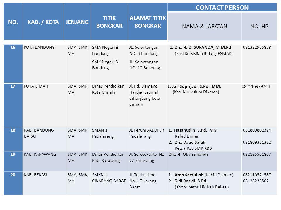 16KOTA BANDUNG SMA, SMK, MA SMA Negeri 8 Bandung SMK Negeri 3 Bandung JL. Solontongan NO. 3 Bandung JL. Solontongan NO. 10 Bandung 1. Drs. H. D. SUPAN
