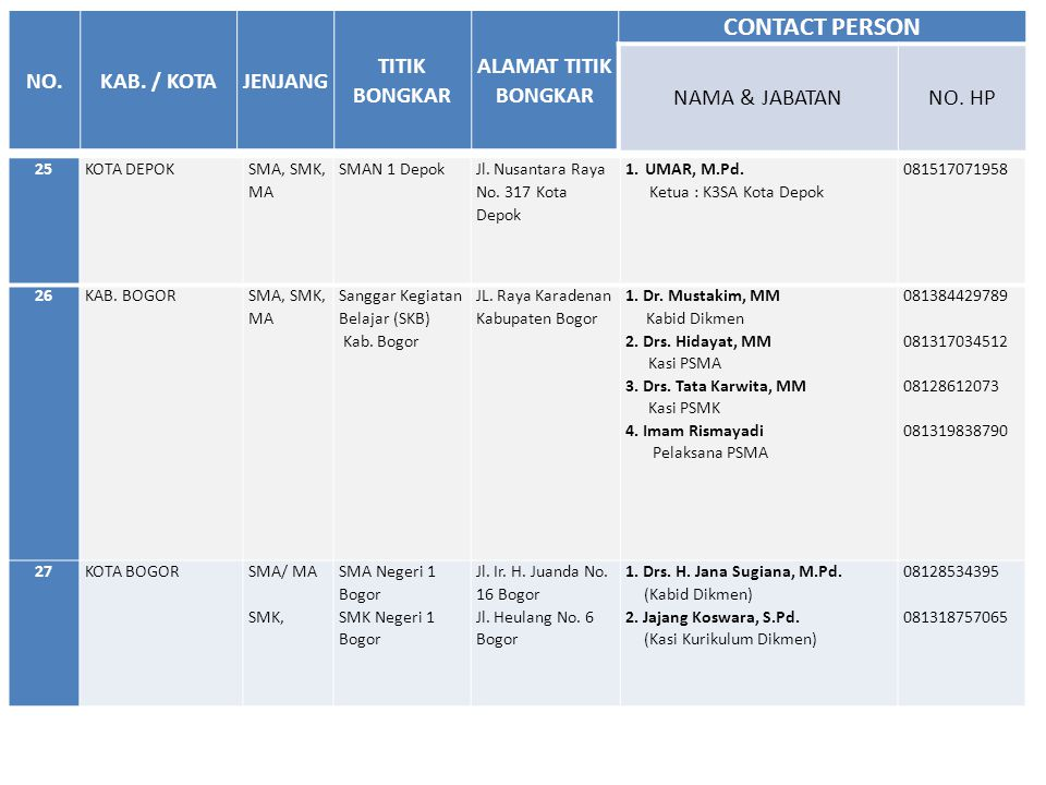 25KOTA DEPOK SMA, SMK, MA SMAN 1 Depok Jl. Nusantara Raya No. 317 Kota Depok 1.UMAR, M.Pd. Ketua : K3SA Kota Depok 081517071958 26KAB. BOGOR SMA, SMK,