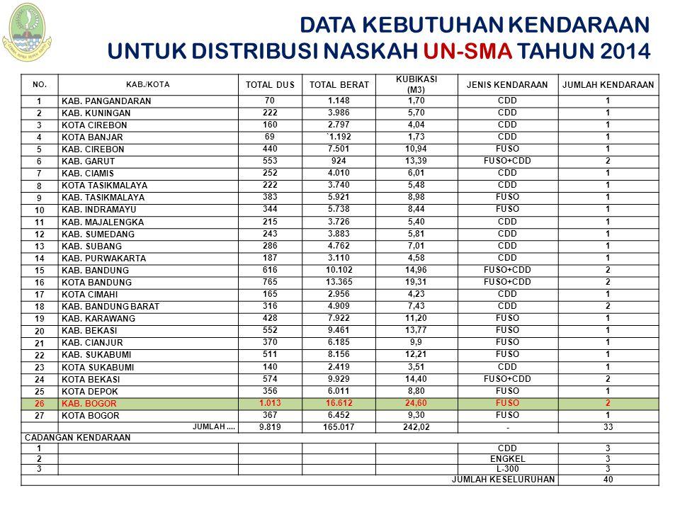 25KOTA DEPOK SMA, SMK, MA SMAN 1 Depok Jl.Nusantara Raya No.