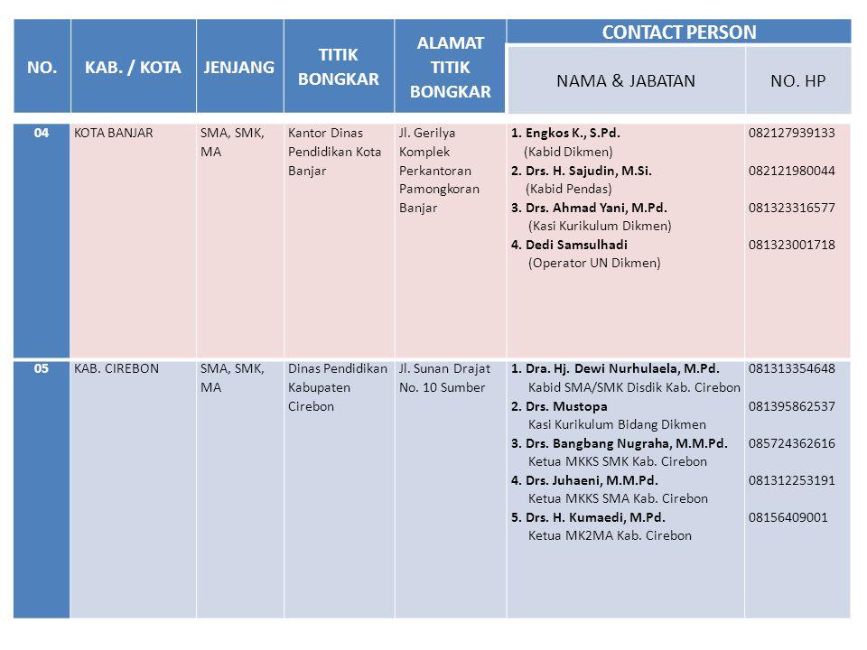 04KOTA BANJAR SMA, SMK, MA Kantor Dinas Pendidikan Kota Banjar Jl. Gerilya Komplek Perkantoran Pamongkoran Banjar 1. Engkos K., S.Pd. (Kabid Dikmen) 2