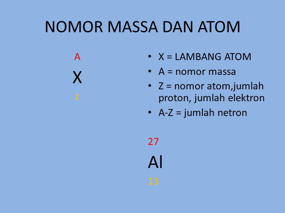 NOMOR MASSA DAN ATOM AXzAXz X = LAMBANG ATOM A = nomor massa Z = nomor atom,jumlah proton, jumlah elektron A-Z = jumlah netron 27 Al 13