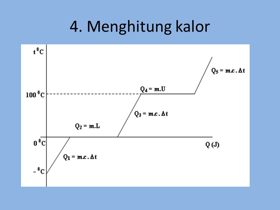 5. Identifikasi Gerak Lurus GLB 0 V = konstan v t GLBB diperlambat GLBB dipercepat V