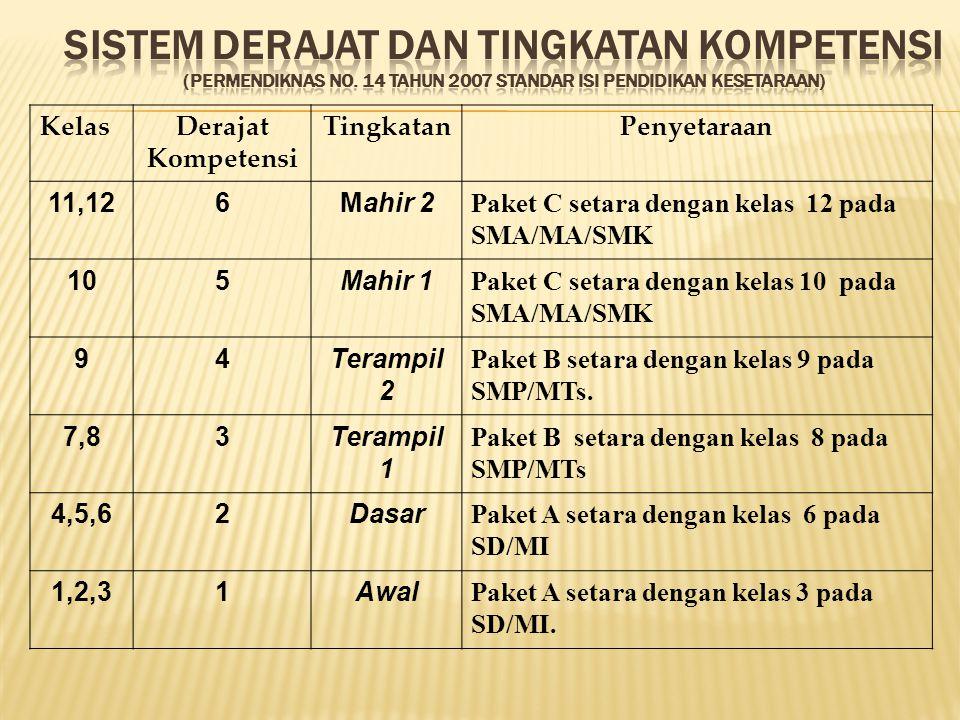 KelasDerajat Kompetensi TingkatanPenyetaraan 11,126Mahir 2 Paket C setara dengan kelas 12 pada SMA/MA/SMK 105Mahir 1 Paket C setara dengan kelas 10 pa
