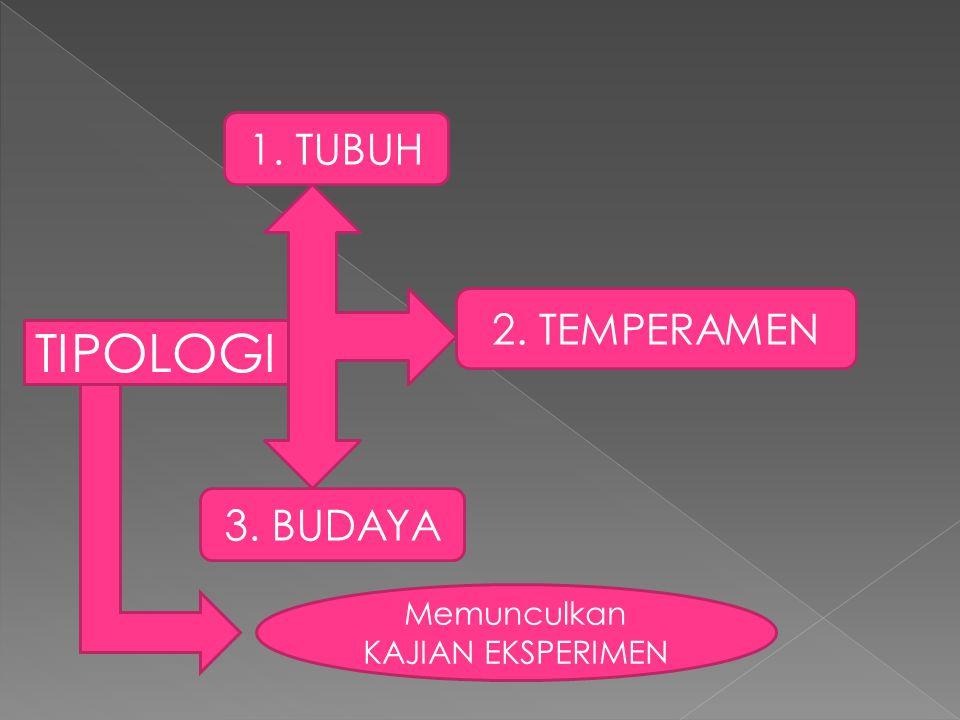 TIPOLOGI 1. TUBUH 2. TEMPERAMEN 3. BUDAYA Memunculkan KAJIAN EKSPERIMEN