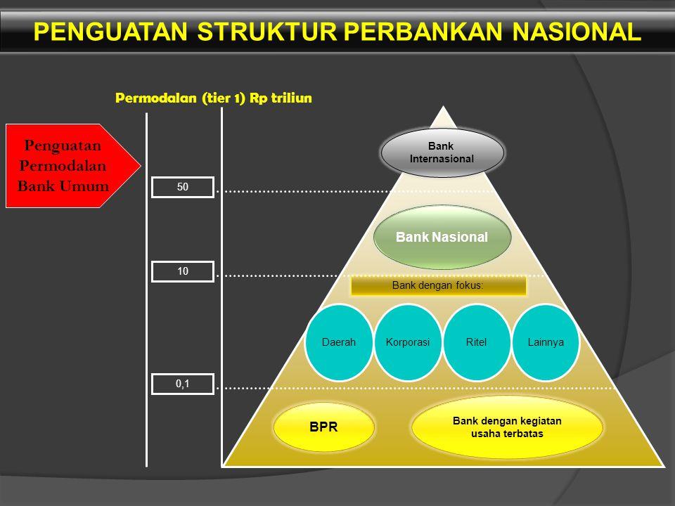 Penguatan Permodalan Bank Umum Permodalan (tier 1) Rp triliun Bank Internasional Bank Nasional Bank dengan fokus: DaerahKorporasiRitelLainnya BPR Bank