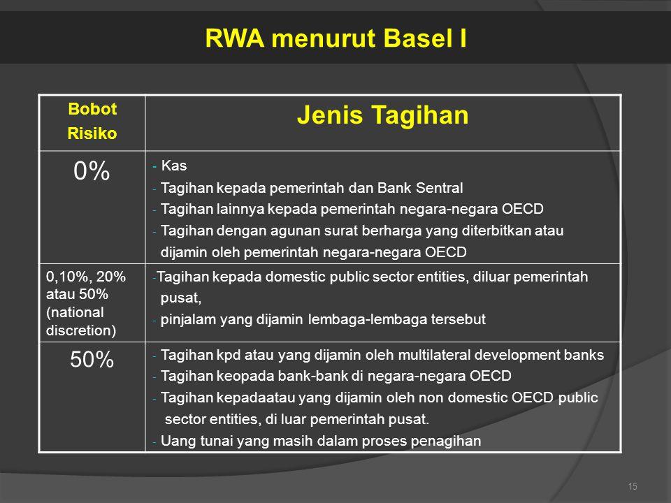 Bobot Risiko Jenis Tagihan 0% - Kas - Tagihan kepada pemerintah dan Bank Sentral - Tagihan lainnya kepada pemerintah negara-negara OECD - Tagihan deng