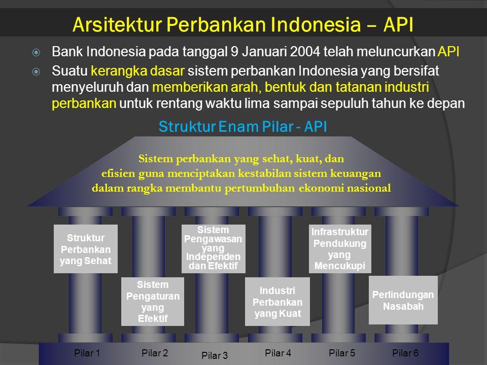 Arsitektur Perbankan Indonesia – API  Bank Indonesia pada tanggal 9 Januari 2004 telah meluncurkan API  Suatu kerangka dasar sistem perbankan Indone