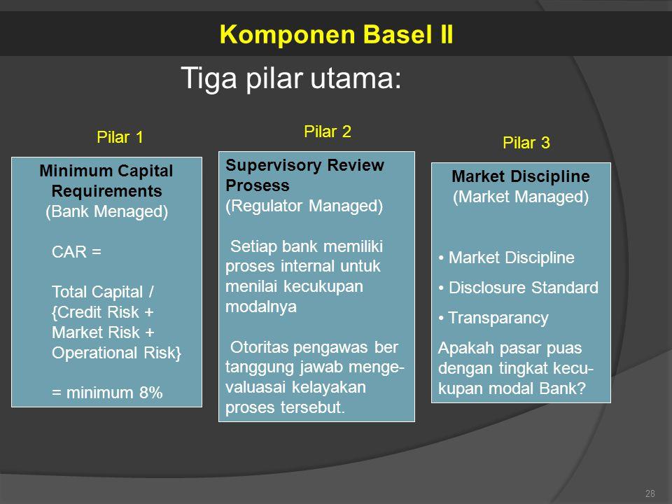 28 Market Discipline (Market Managed) Market Discipline Disclosure Standard Transparancy Apakah pasar puas dengan tingkat kecu- kupan modal Bank? Tiga