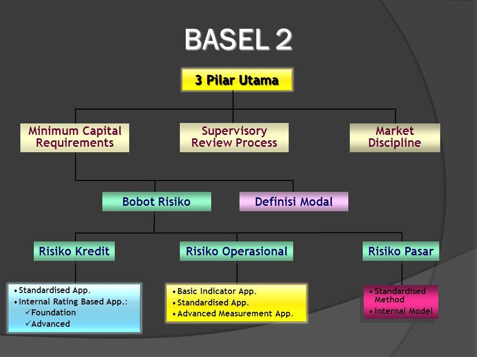 BASEL 2 3 Pilar Utama Minimum Capital Requirements Supervisory Review Process Market Discipline Bobot Risiko Definisi Modal Risiko Kredit Risiko Opera