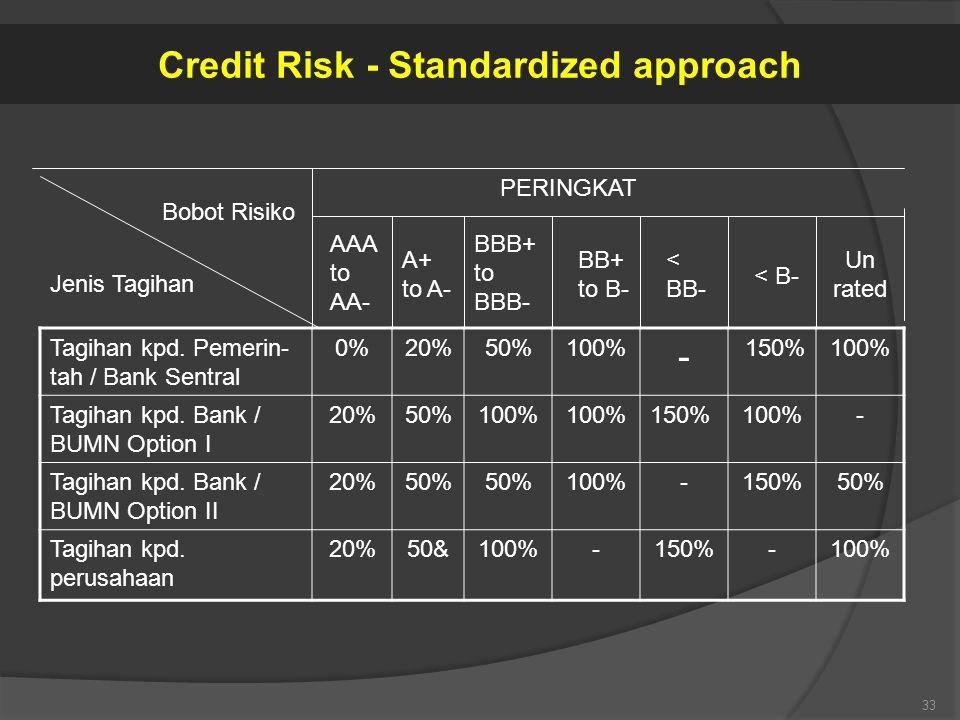 Tagihan kpd. Pemerin- tah / Bank Sentral 0%20%50%100% - 150%100% Tagihan kpd. Bank / BUMN Option I 20%50%100% 150%100%- Tagihan kpd. Bank / BUMN Optio