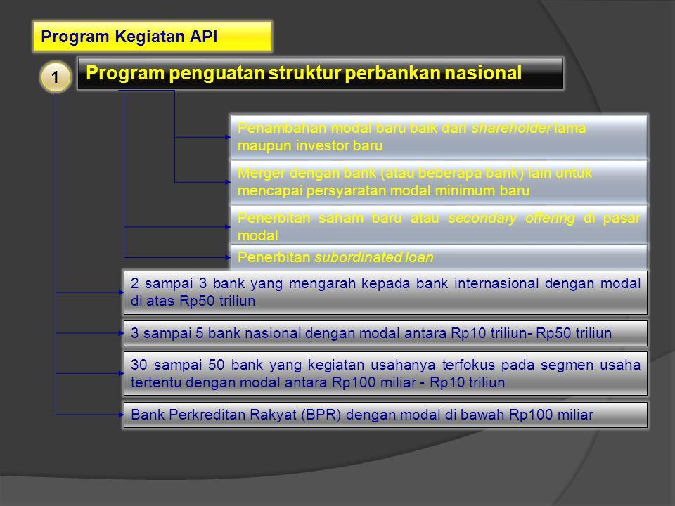 Program Kegiatan API Program peningkatan kualitas pengaturan perbankan Meningkatkan efektivitas pengaturan serta memenuhi standar pengaturan yang mengacu pada international best practices Dalam jangka waktu lima tahun ke depan diharapkan Bank Indonesia telah sejajar dengan negara-negara lain dalam penerapan international best practices dalam waktu dua tahun ke depan Bank Indonesia telah memiliki sistem penyusunan kebijakan perbankan yang efektif yang telah melibatkan pihakpihak terkait dalam proses penyusunannya.