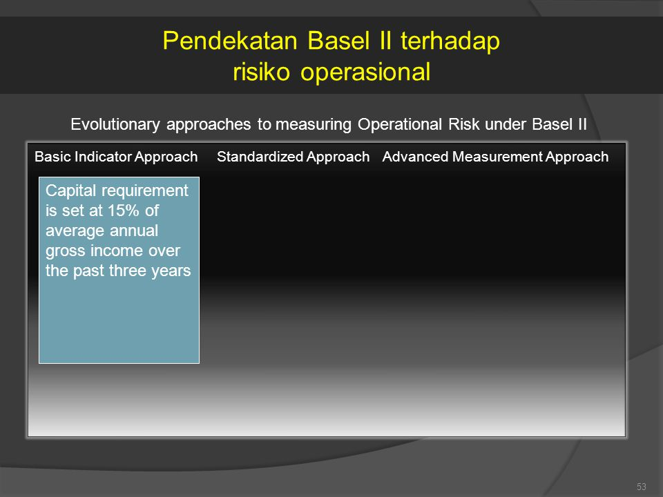 53 Evolutionary approaches to measuring Operational Risk under Basel II Basic Indicator ApproachStandardized ApproachAdvanced Measurement Approach Capital requirement is set at 15% of average annual gross income over the past three years Pendekatan Basel II terhadap risiko operasional