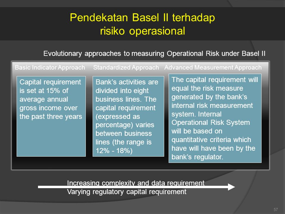 57 Evolutionary approaches to measuring Operational Risk under Basel II Basic Indicator ApproachStandardized ApproachAdvanced Measurement Approach Capital requirement is set at 15% of average annual gross income over the past three years Bank's activities are divided into eight business lines.