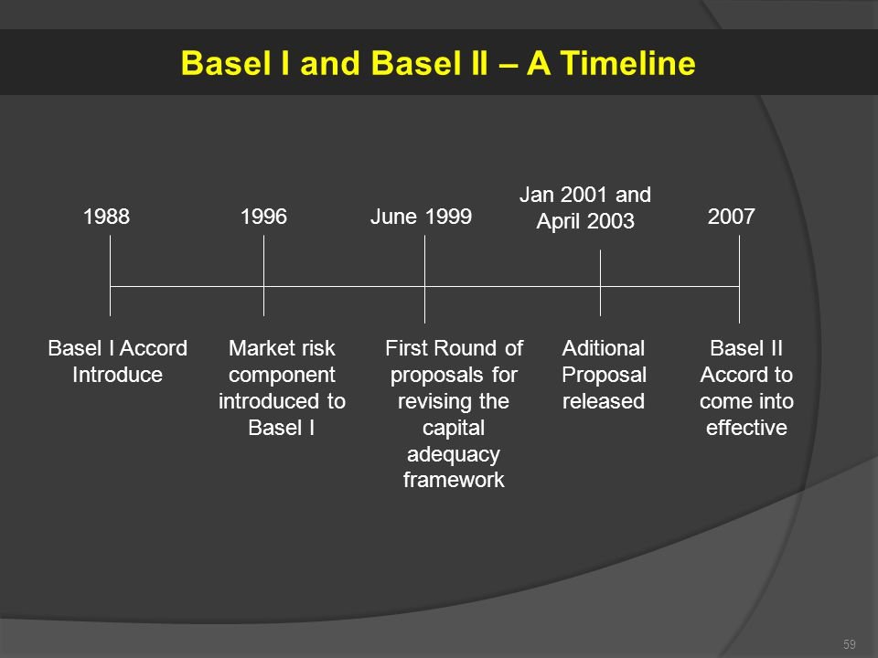 59 Basel I Accord Introduce Market risk component introduced to Basel I First Round of proposals for revising the capital adequacy framework Aditional Proposal released Basel II Accord to come into effective 19881996June 1999 Jan 2001 and April 2003 2007 Basel I and Basel II – A Timeline