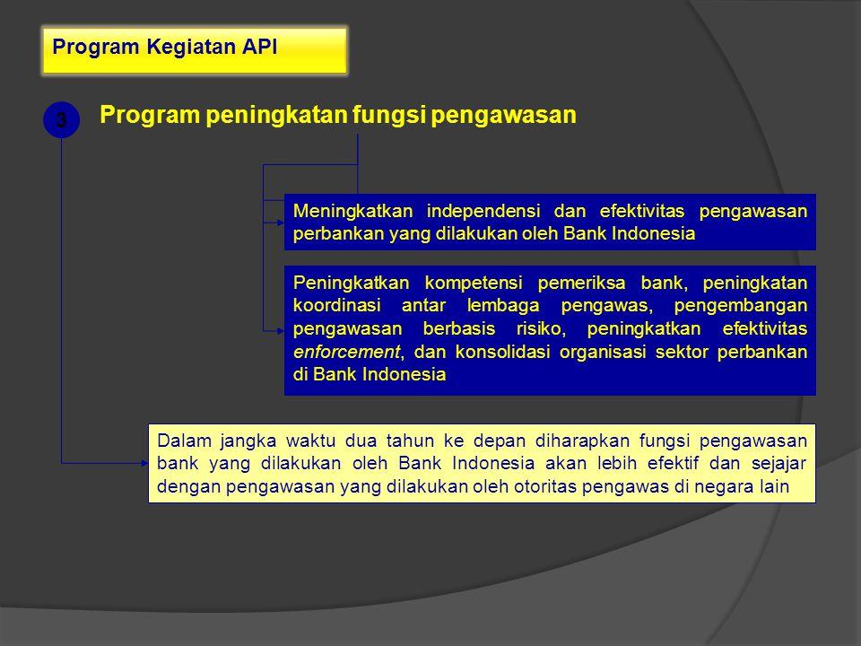 Program Kegiatan API Program peningkatan fungsi pengawasan Meningkatkan independensi dan efektivitas pengawasan perbankan yang dilakukan oleh Bank Ind