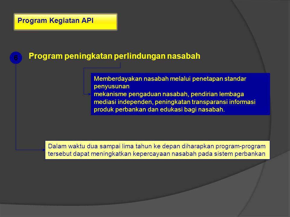 Program Kegiatan API Program peningkatan perlindungan nasabah Memberdayakan nasabah melalui penetapan standar penyusunan mekanisme pengaduan nasabah,