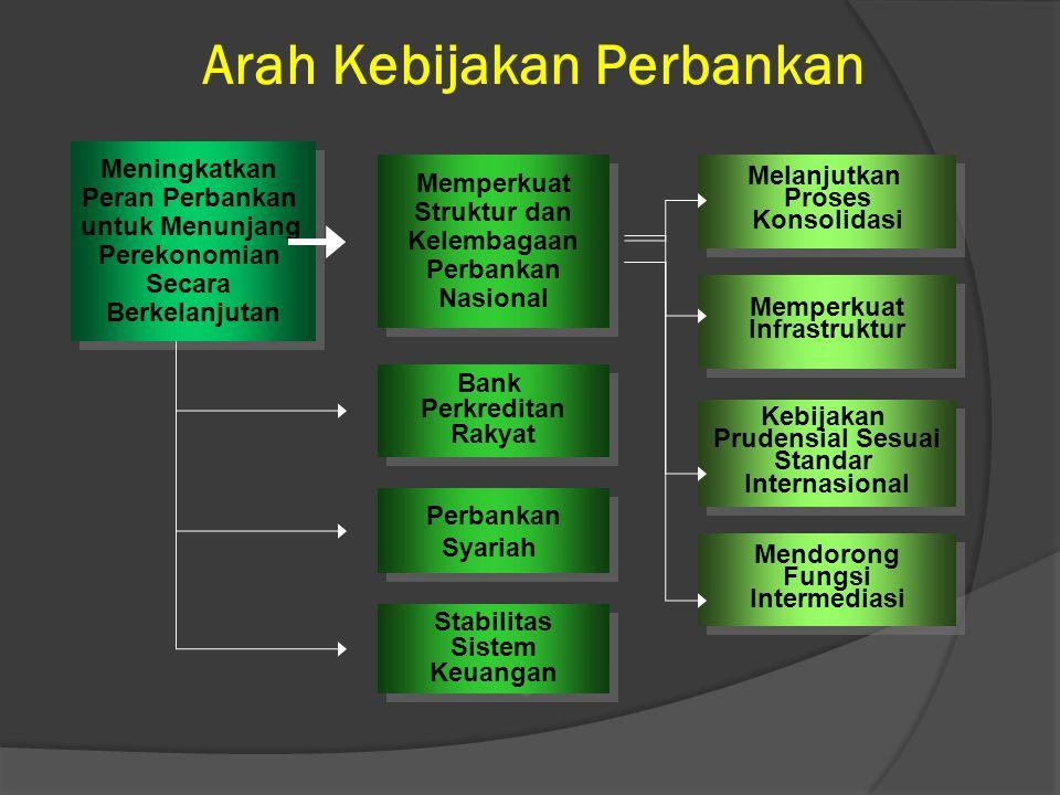 Penguatan Permodalan Bank Umum Permodalan (tier 1) Rp triliun Bank Internasional Bank Nasional Bank dengan fokus: DaerahKorporasiRitelLainnya BPR Bank dengan kegiatan usaha terbatas 50 10 0,1 PENGUATAN STRUKTUR PERBANKAN NASIONAL