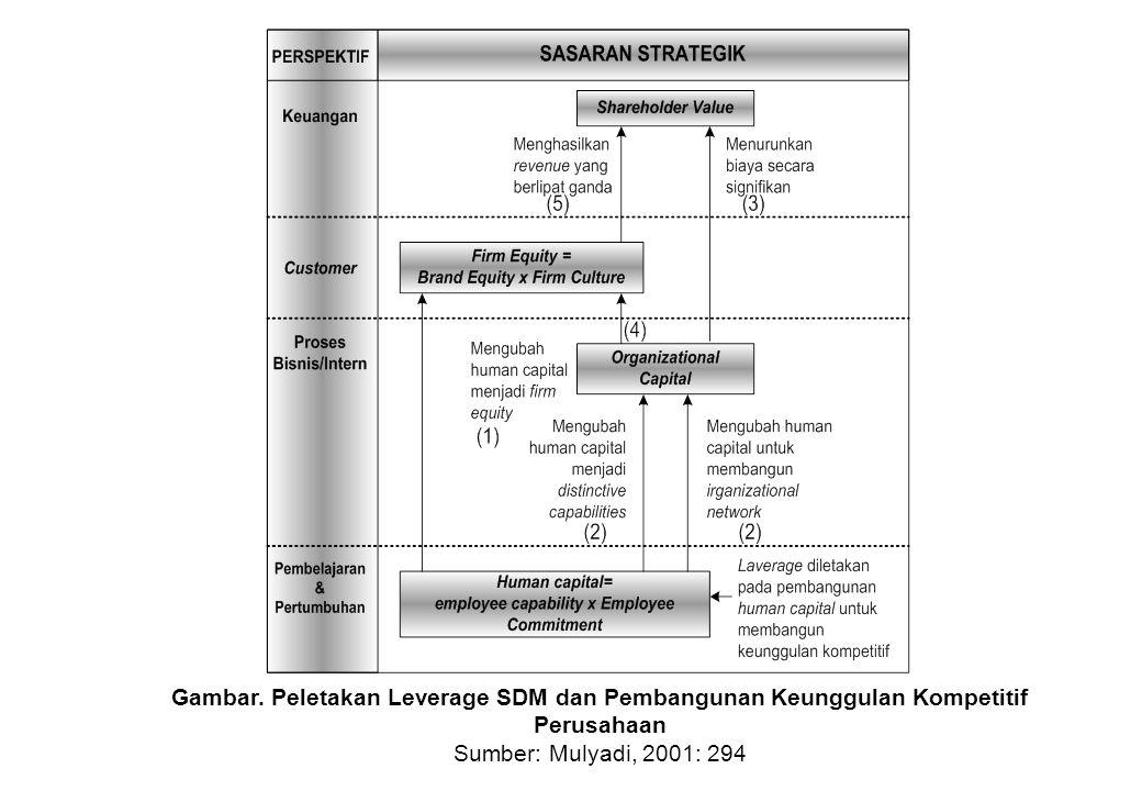 Gambar. Peletakan Leverage SDM dan Pembangunan Keunggulan Kompetitif Perusahaan Sumber: Mulyadi, 2001: 294
