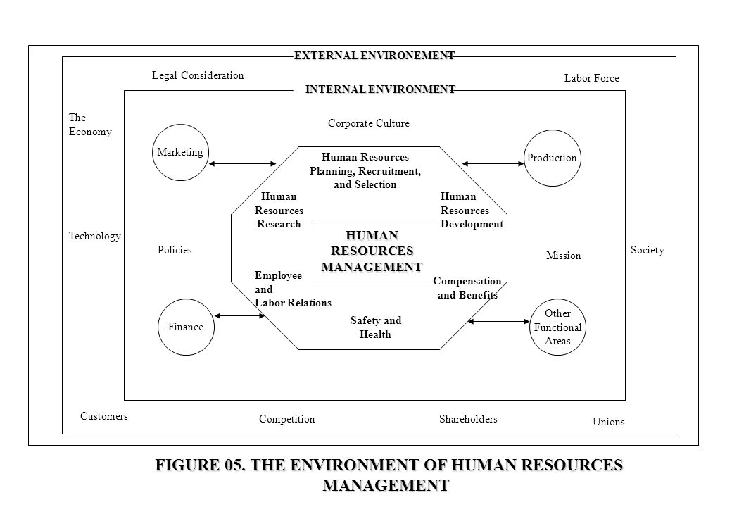 HUMANRESOURCESMANAGEMENT Human Resources Planning, Recruitment, and Selection Human Resources Research Human Resources Development Compensation and Be