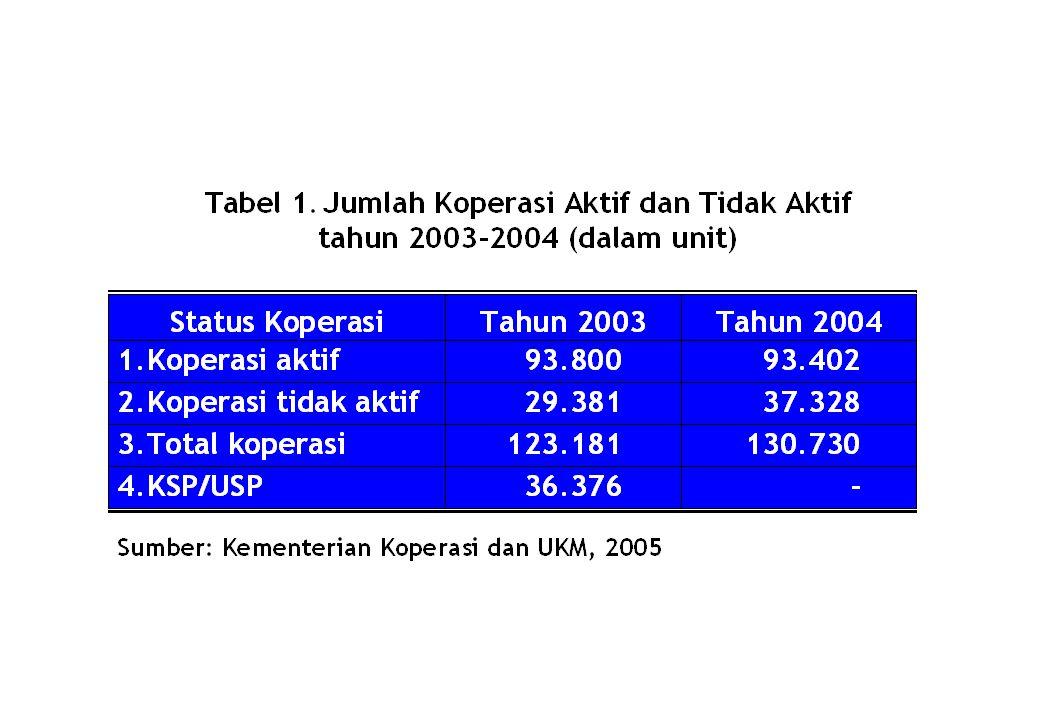 Makmur koperasinya, makmurlah hidup mereka bersama, rusak koperasinya, rusaklah hidup mereka bersama (Bung Hatta, 12 Juli 1951) … Saat ini masih ada 37 juta rakyat kita yang miskin, koperasi diharapkan untuk berperan mengatasinya, papar Presiden Susilo Bambang Yudhoyono dalam pidato hari koperasi nasional di Bandung, 12 Juli 2005 silam.