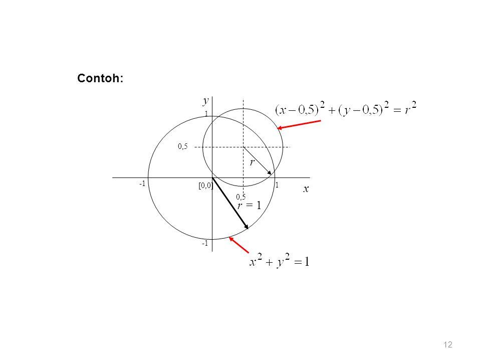 1 1 0,5 [0,0] x y r = 1 r Contoh: 12