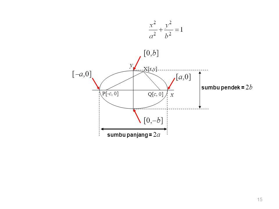 15 X[x,y] P[-c, 0] Q[c, 0] x y [  a,0] [a,0] [0,b] [0,  b] sumbu panjang = 2a sumbu pendek = 2b