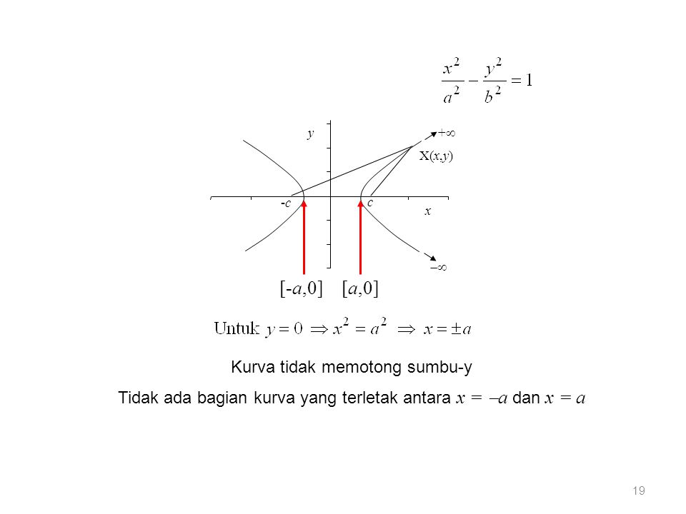 ++  X(x,y) -c-c c y x [-a,0][a,0] Kurva tidak memotong sumbu-y Tidak ada bagian kurva yang terletak antara x =  a dan x = a 19