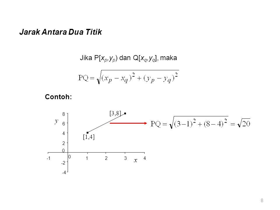 Jarak Antara Dua Titik Jika P[x p,y p ) dan Q[x q,y q ], maka Contoh: -4 -2 2 4 6 8 0 1234 x y 0 [1,4] [3,8] 8