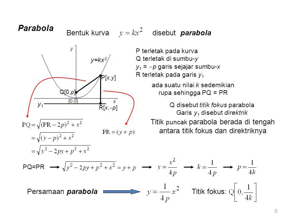 Parabola Bentuk kurva disebut parabola [0,0] y x y=kx 2 P terletak pada kurva Q terletak di sumbu-y y 1 =  p garis sejajar sumbu-x R terletak pada ga