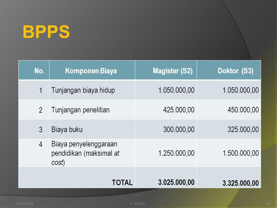 BPPS No.Komponen BiayaMagister (S2)Doktor (S3) 1 Tunjangan biaya hidup1.050.000,00 2 Tunjangan penelitian425.000,00450.000,00 3 Biaya buku300.000,00325.000,00 4 Biaya penyelenggaraan pendidikan (maksimal at cost ) 1.250.000,001.500.000,00 TOTAL 3.025.000,00 3.325.000,00 I.