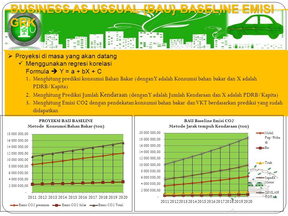 BUSINESS AS USSUAL {BAU} BASELINE EMISI GRK  Proyeksi di masa yang akan datang Menggunakan regresi korelasi Formula  Y = a + bX + C 1.Menghitung pre