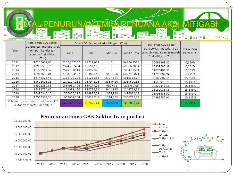 TOTAL PENURUNAN EMISI RENCANA AKSI MITIGASI Tahun Total Emisi CO2 Sektor transportasi metode jarak tempuh kendaraan (sebelum Aksi Mitigasi) (Ton) Emis