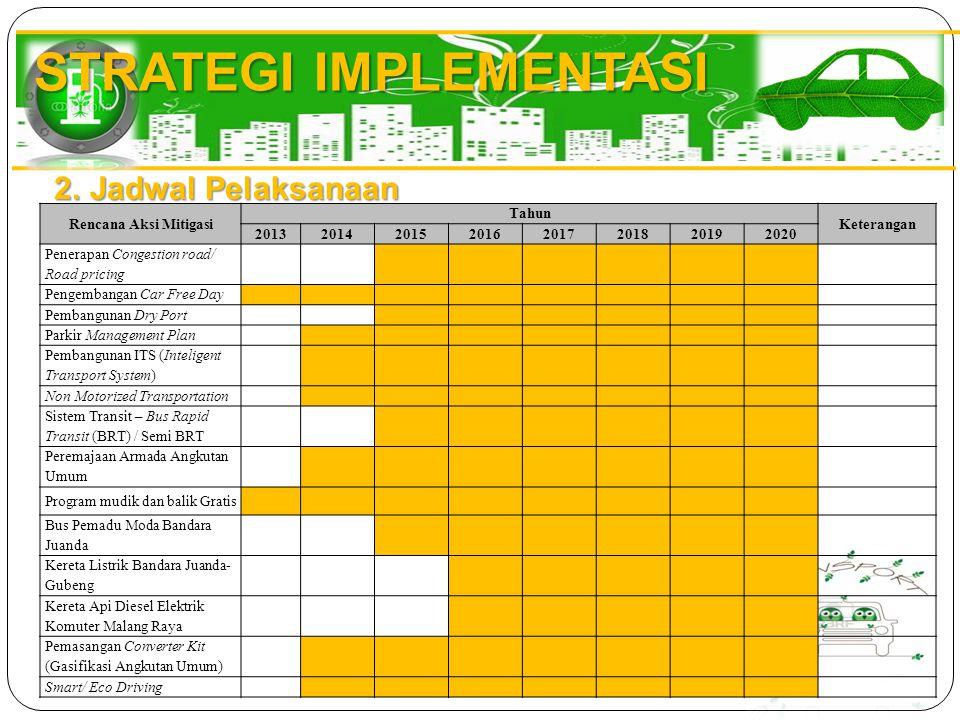 STRATEGI IMPLEMENTASI 2.Jadwal Pelaksanaan Rencana Aksi Mitigasi Tahun Keterangan 20132014201520162017201820192020 Penerapan Congestion road/ Road pri