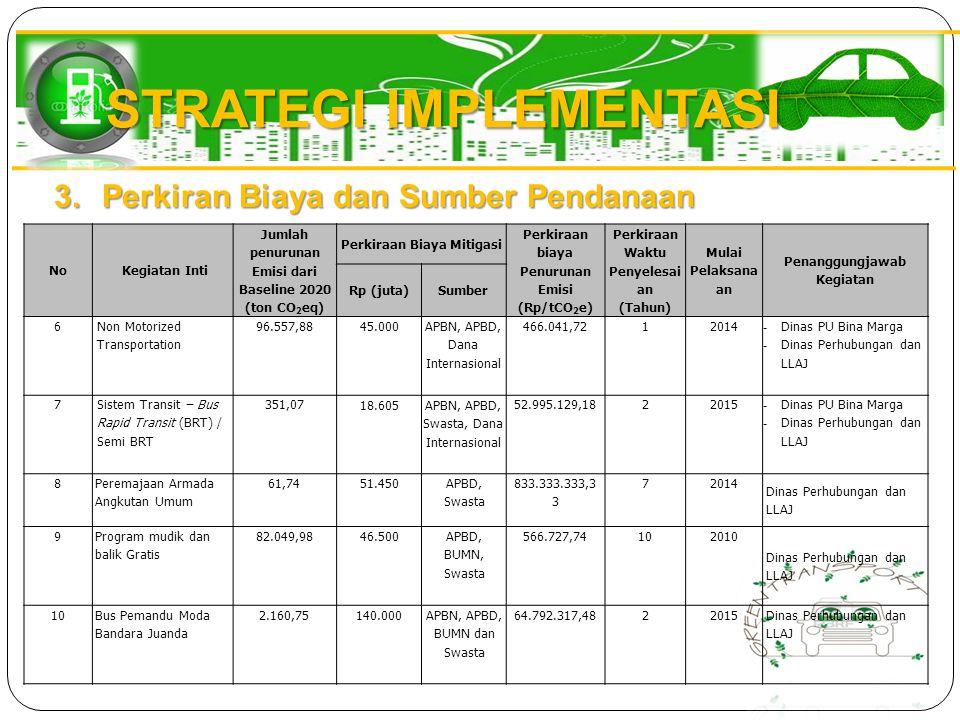 STRATEGI IMPLEMENTASI NoKegiatan Inti Jumlah penurunan Emisi dari Baseline 2020 (ton CO 2 eq) Perkiraan Biaya Mitigasi Perkiraan biaya Penurunan Emisi