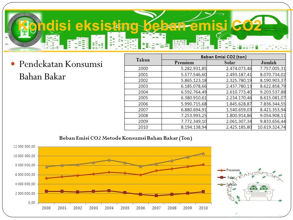 Pendekatan Konsumsi Bahan Bakar Tahun Beban Emisi CO2 (ton) Premium SolarJumlah 20005.282.931,852.474.073,467.757.005,31 20015.577.546,602.493.187,418