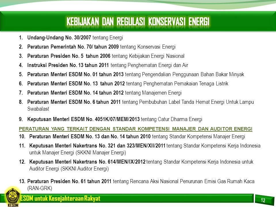 ESDM untuk Kesejahteraan Rakyat 1. Undang-Undang No. 30/2007 tentang Energi 2. Peraturan Pemerintah No. 70/ tahun 2009 tentang Konservasi Energi 3. Pe
