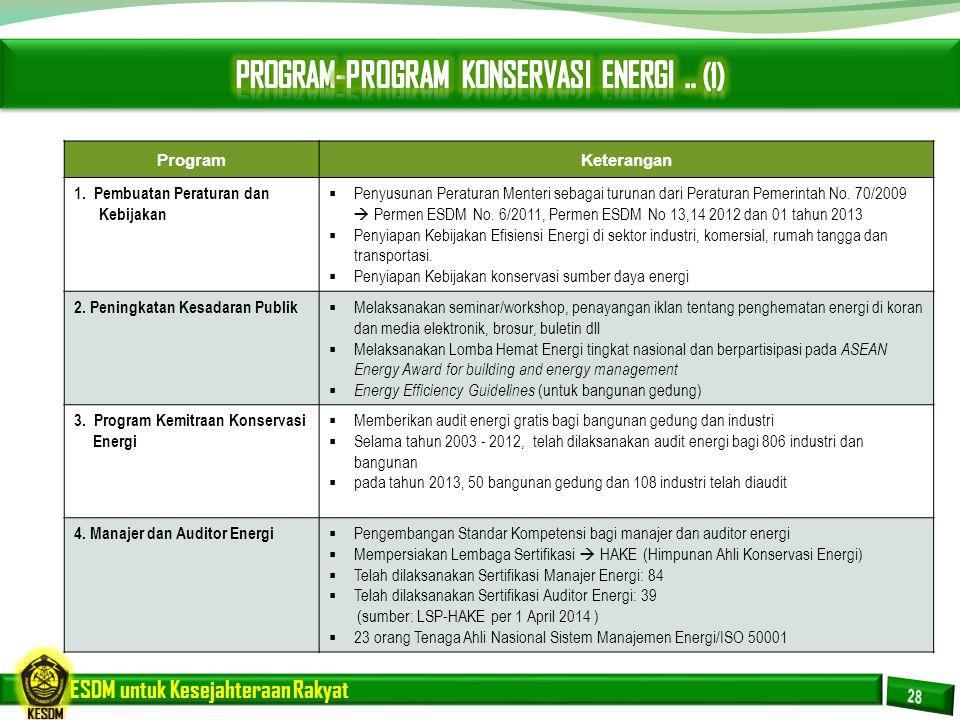 ESDM untuk Kesejahteraan Rakyat ProgramKeterangan 1. Pembuatan Peraturan dan Kebijakan  Penyusunan Peraturan Menteri sebagai turunan dari Peraturan P