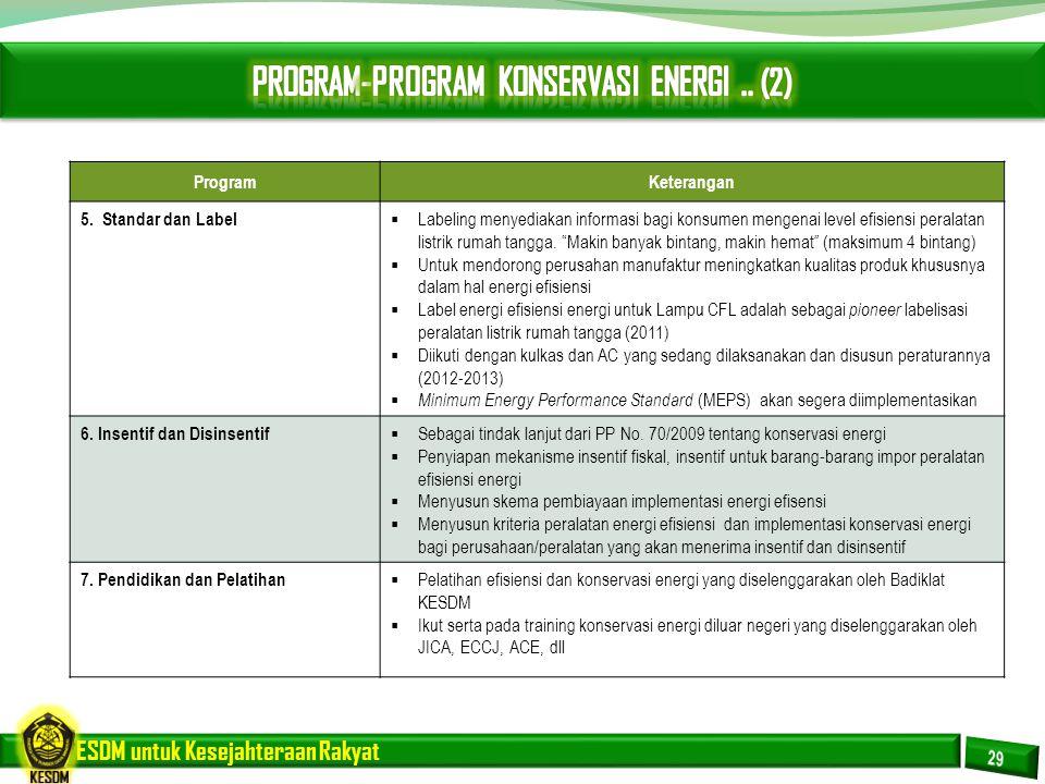 ESDM untuk Kesejahteraan Rakyat ProgramKeterangan 4. Program Kemitraan Konservasi Energi  Memberikan audit energi gratis bagi bangunan gedung dan ind